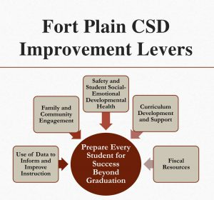 Photo of 5 levers Fort Plain Central School District Has